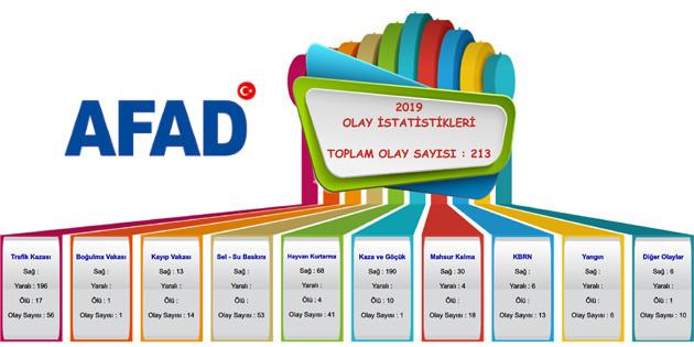 Aksaray AFAD 2019 yılında 213 olaya müdahale etti