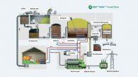 Aksaray'da 2 MW'lık biyogaz santrali kurulacak